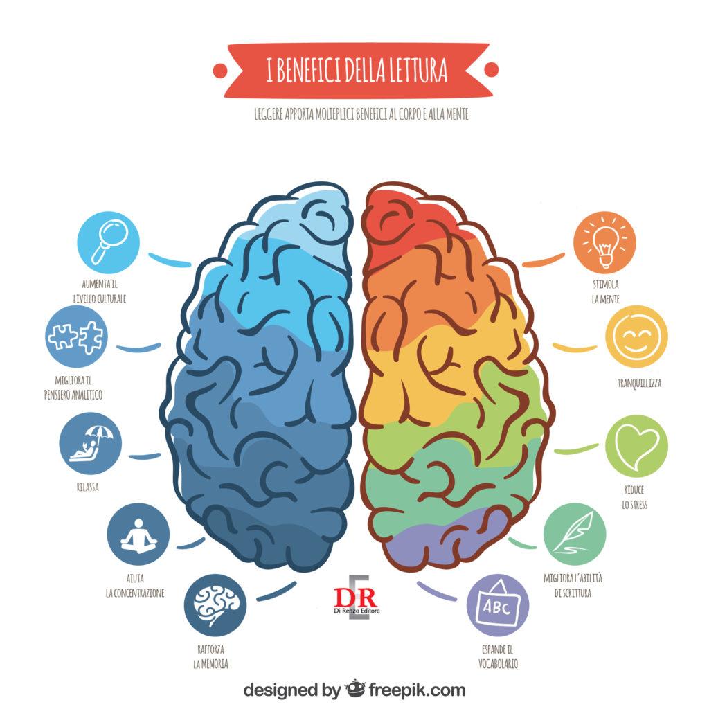 Infografica benefici lettura